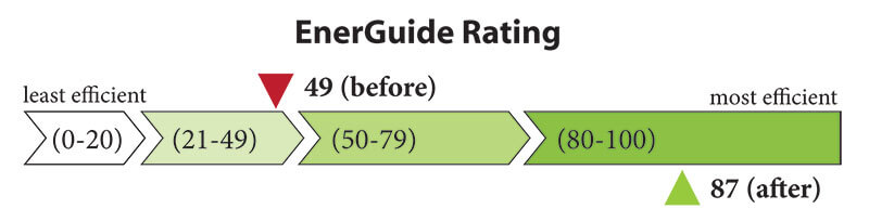 REEP House Energuide for Homes Rating: 49 before, 87 after