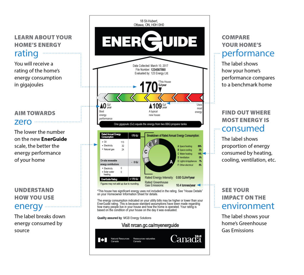 A sample of an EnerGuide label created after an energy audit